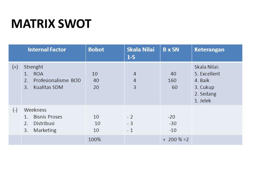 MATRIX SWOT Internal FactorBobotSkala Nilai 1-5 B x SNKeterangan (+)Strenght 1.ROA 2.Profesionalisme BOD 3.Kualitas SDM 10 40 20 4 3 40 160 60 Skala N