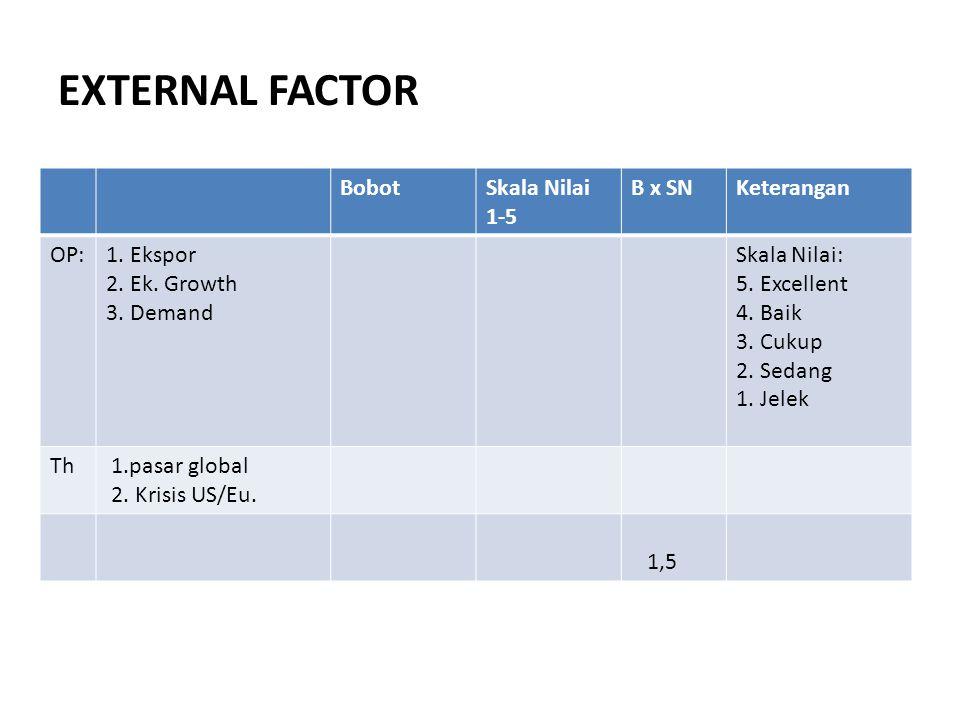 EXTERNAL FACTOR BobotSkala Nilai 1-5 B x SNKeterangan OP:1. Ekspor 2. Ek. Growth 3. Demand Skala Nilai: 5. Excellent 4. Baik 3. Cukup 2. Sedang 1. Jel