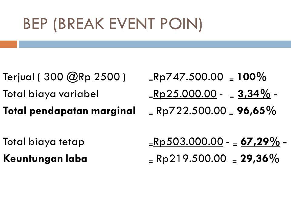 BEP (BREAK EVENT POIN) Terjual ( 300 @Rp 2500 ) ₌ Rp747.500.00 ₌ 100% Total biaya variabel ₌ Rp25.000.00 - ₌ 3,34% - Total pendapatan marginal ₌ Rp722.500.00 ₌ 96,65% Total biaya tetap ₌ Rp503.000.00 - ₌ 67,29% - Keuntungan laba ₌ Rp219.500.00 ₌ 29,36%