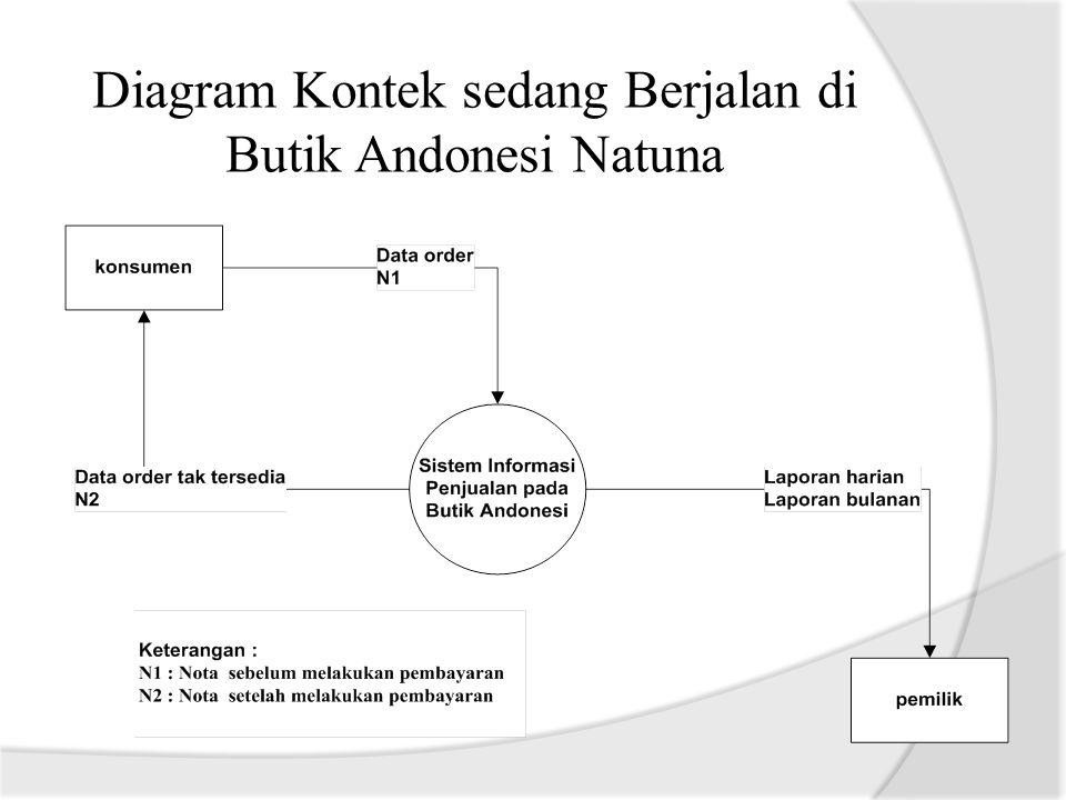 Diagram Kontek sedang Berjalan di Butik Andonesi Natuna
