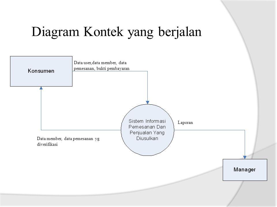 Diagram Kontek yang berjalan Data user,data member, data pemesanan, bukti pembayaran Data member, data pemesanan yg diverifikasi Laporan