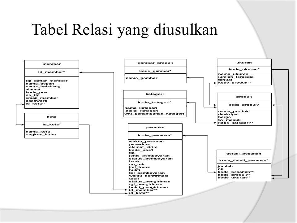 Tabel Relasi yang diusulkan