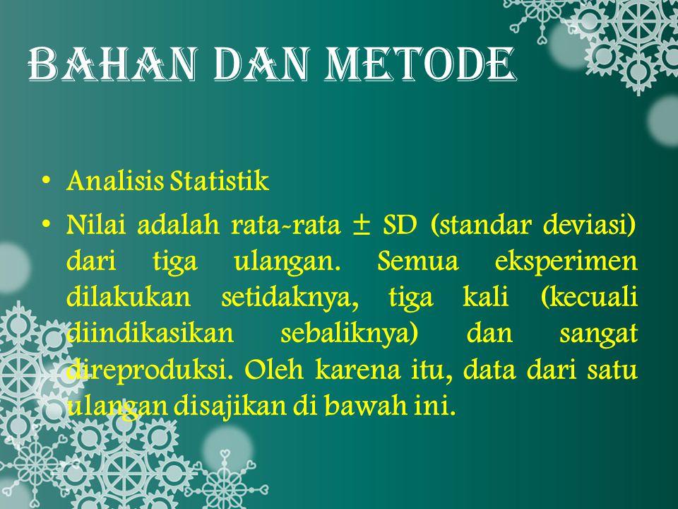 BAHAN DAN METODE Analisis Statistik Nilai adalah rata-rata ± SD (standar deviasi) dari tiga ulangan. Semua eksperimen dilakukan setidaknya, tiga kali