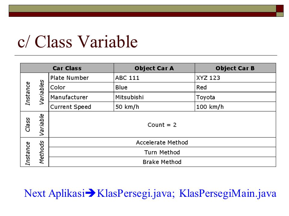 c/ Class Variable Next Aplikasi  KlasPersegi.java; KlasPersegiMain.java
