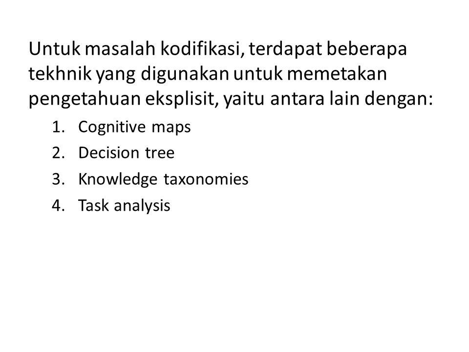 Untuk masalah kodifikasi, terdapat beberapa tekhnik yang digunakan untuk memetakan pengetahuan eksplisit, yaitu antara lain dengan: 1.Cognitive maps 2