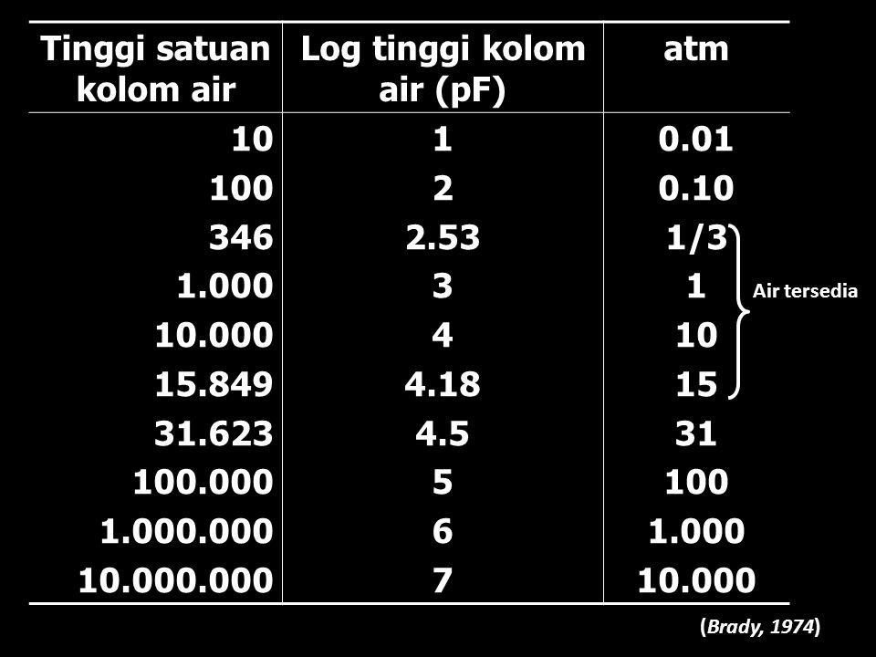Tinggi satuan kolom air Log tinggi kolom air (pF) atm 101003461.00010.00015.84931.623100.0001.000.00010.000.000122.53344.184.55670.010.101/31101531100