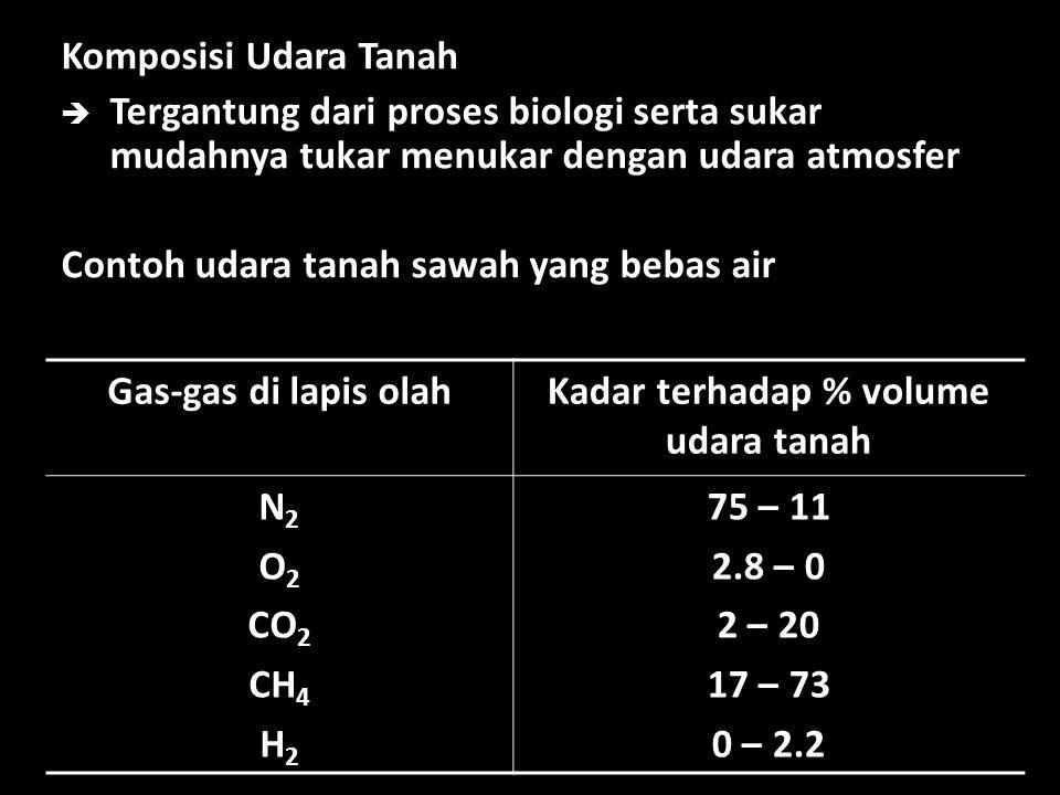 Komposisi Udara Tanah  Tergantung dari proses biologi serta sukar mudahnya tukar menukar dengan udara atmosfer Contoh udara tanah sawah yang bebas ai