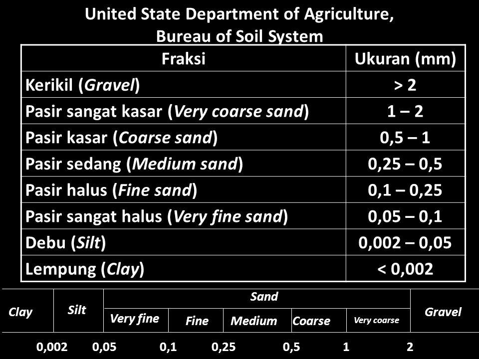 United State Department of Agriculture, Bureau of Soil System Fraksi Ukuran (mm) Kerikil (Gravel) > 2 Pasir sangat kasar (Very coarse sand) 1 – 2 Pasi