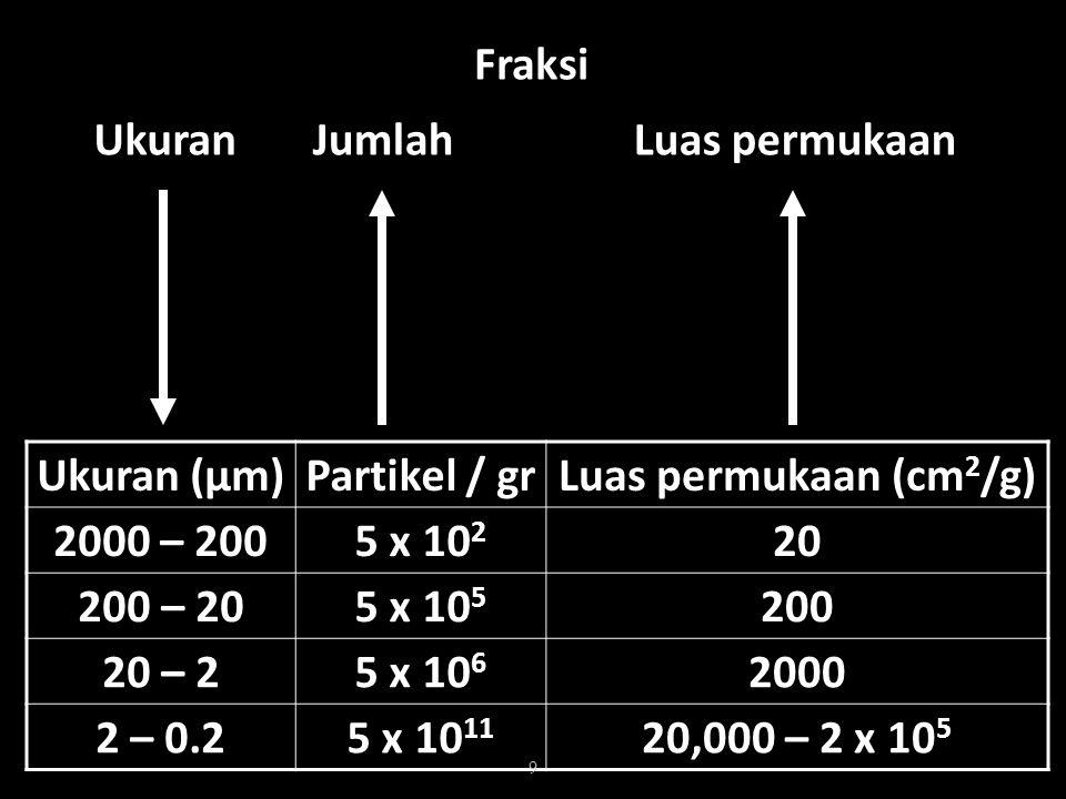 Ukuran (μm) Partikel / gr Luas permukaan (cm 2 /g) 2000 – 200 5 x 10 2 20 200 – 20 5 x 10 5 200 20 – 2 5 x 10 6 2000 2 – 0.2 5 x 10 11 20,000 – 2 x 10