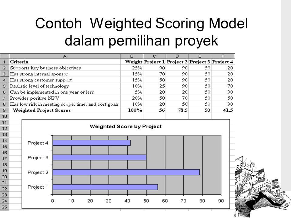 Contoh Weighted Scoring Model dalam pemilihan proyek