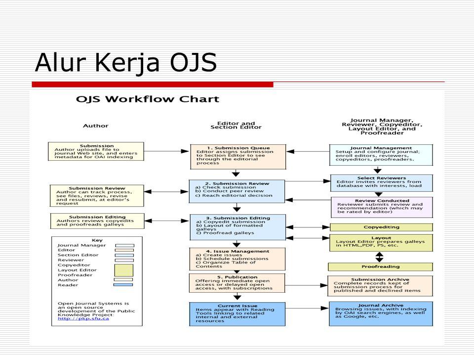 Proses Entry Data Journal (con't) 4.Isi orang/organisasi yang mensupport/membiayai (optional) 5.Klik Save and Continue