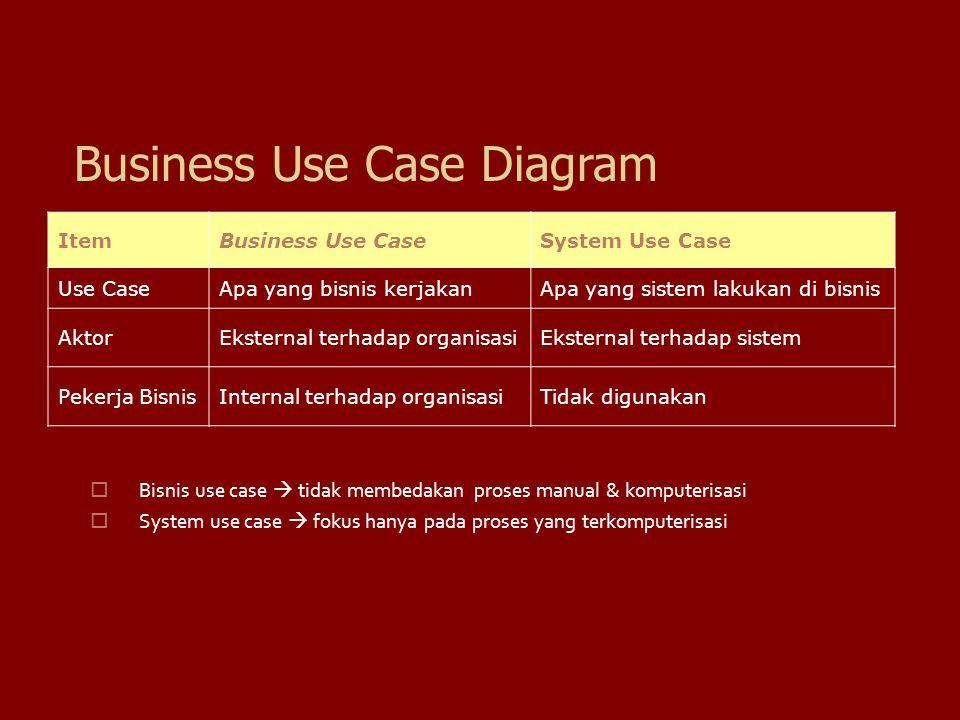 Business Use Case Diagram ItemBusiness Use CaseSystem Use Case Use CaseApa yang bisnis kerjakanApa yang sistem lakukan di bisnis AktorEksternal terhad