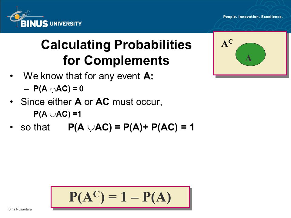 Bina Nusantara Calculating Probabilities for Complements A: We know that for any event A: –P(A   AC) = 0 Since either A or AC must occur, P(A  AC)