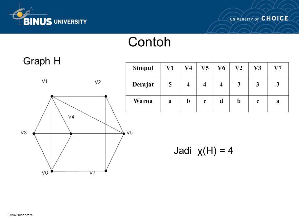Bina Nusantara ALGORITMA WELCH-POWELL Algoritma Welch-Powell adalah sebuah cara efisien untuk mewarnai sebuah graph G Algoritma Welch-Powell : Urutkan
