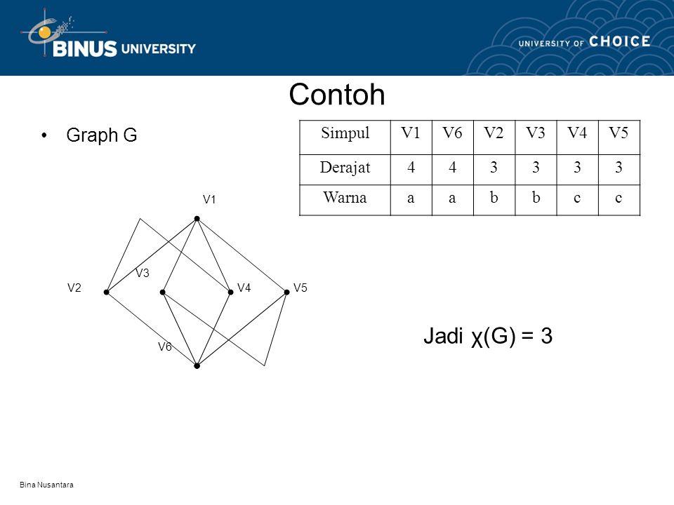 Bina Nusantara Contoh V7V6 V5 V4 V3 V2 V1 SimpulV1V4V5V6V2V3V7 Derajat5444333 Warnaabcdbca Jadi χ(H) = 4 Graph H