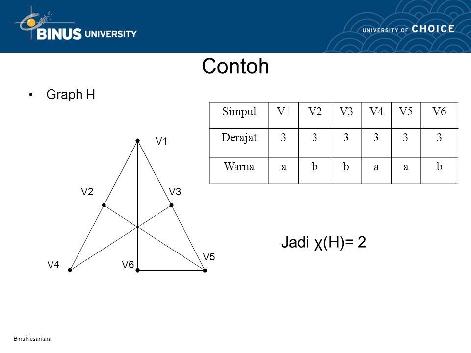 Bina Nusantara Contoh Graph G V6 V5V4V2 V3 V1 SimpulV1V6V2V3V4V5 Derajat443333 Warnaaabbcc Jadi χ(G) = 3