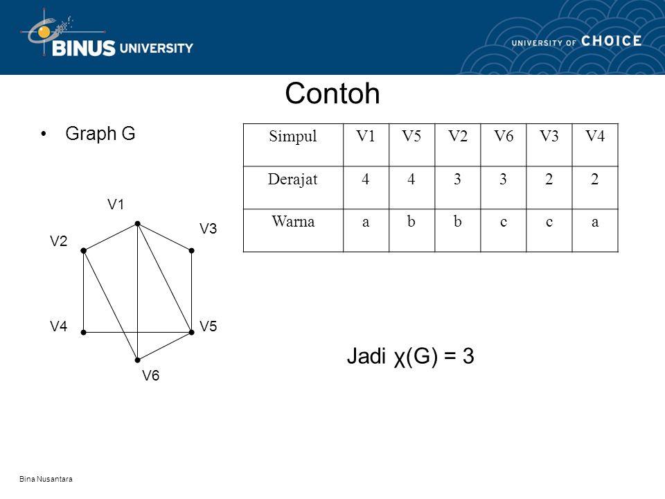 Bina Nusantara Contoh Graph H V6 V5 V4 V3V2 V1 SimpulV1V2V3V4V5V6 Derajat333333 Warnaabbaab Jadi χ(H)= 2