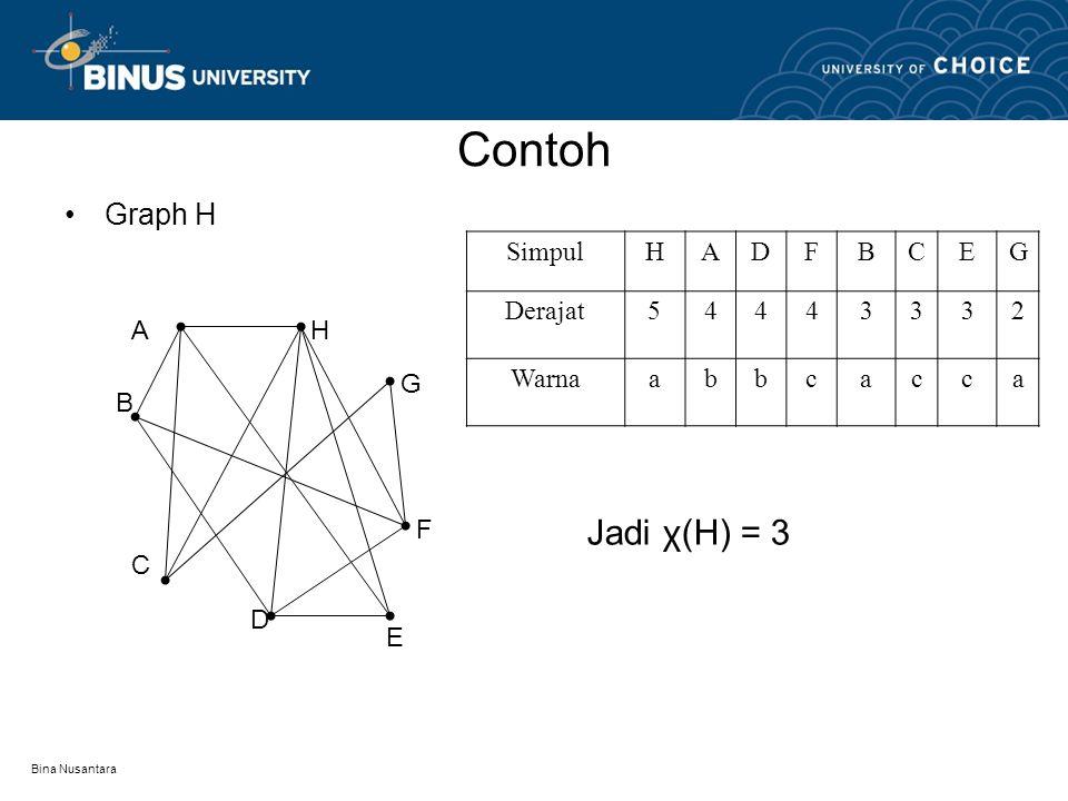 Bina Nusantara Contoh Graph G V6 V4 V2 V3 V5 V1 SimpulV1V5V2V6V3V4 Derajat443322 Warnaabbcca Jadi χ(G) = 3