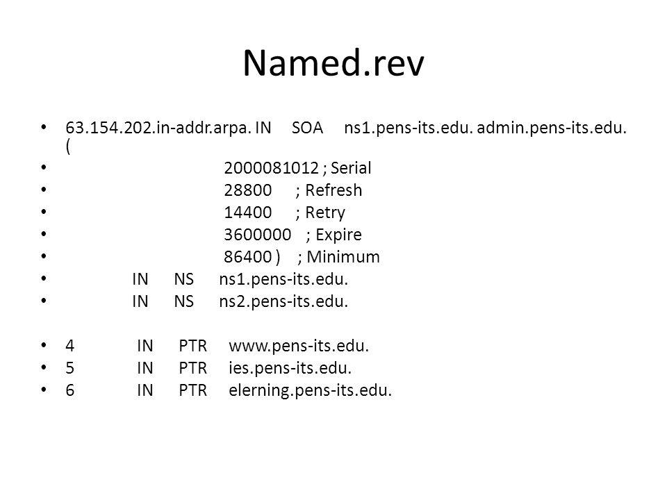 Named.rev 63.154.202.in-addr.arpa.IN SOA ns1.pens-its.edu.