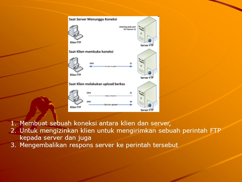 1.Membuat sebuah koneksi antara klien dan server, 2.Untuk mengizinkan klien untuk mengirimkan sebuah perintah FTP kepada server dan juga 3.Mengembalik