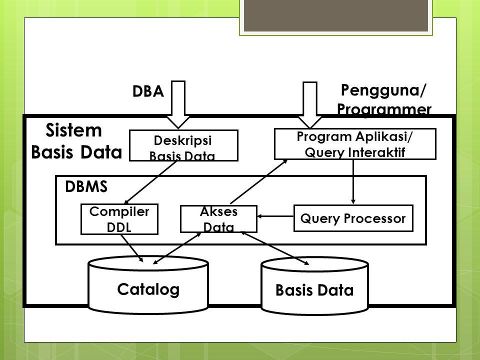Program Aplikasi/ Query Interaktif Catalog Basis Data Query Processor Akses Data DBMS Sistem Basis Data Pengguna/ Programmer Deskripsi Basis Data Comp