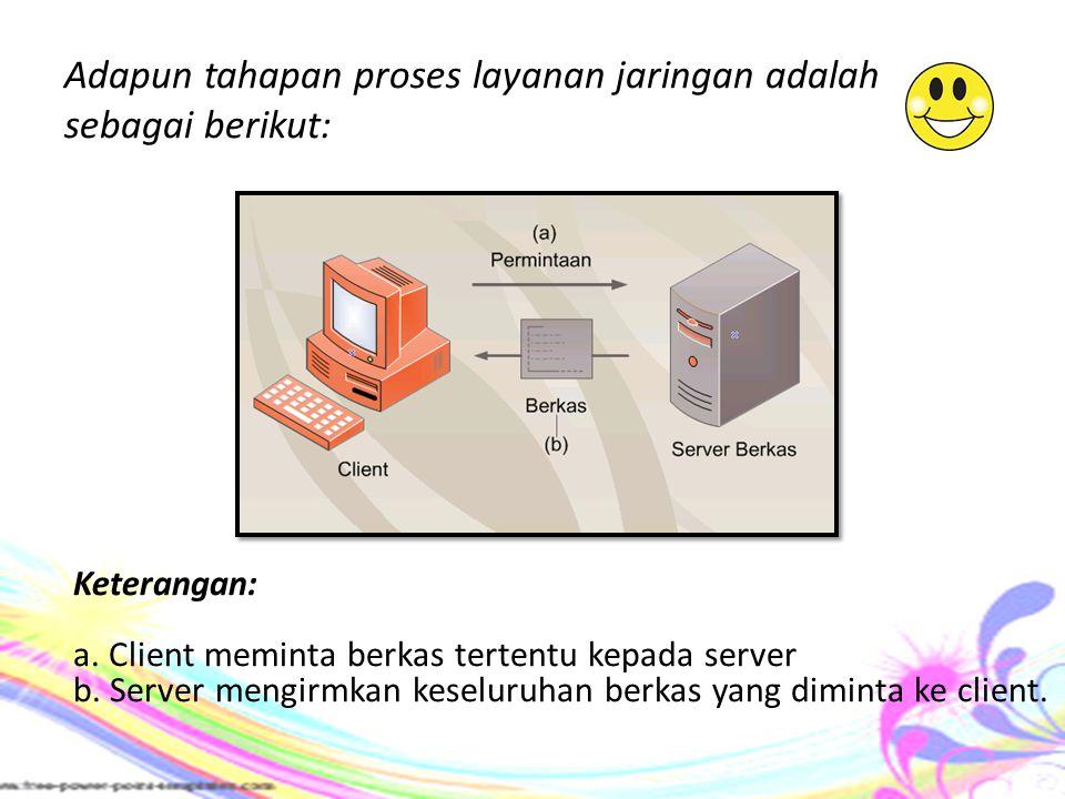 Adapun tahapan proses layanan jaringan adalah sebagai berikut: Keterangan: a. Client meminta berkas tertentu kepada server b. Server mengirmkan keselu