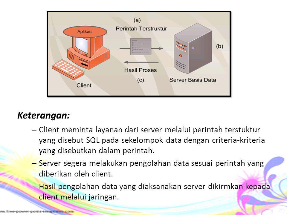 Keterangan: – Client meminta layanan dari server melalui perintah terstuktur yang disebut SQL pada sekelompok data dengan criteria-kriteria yang diseb