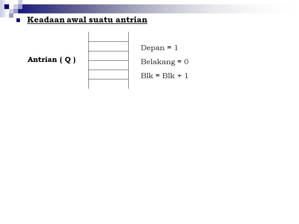 Keadaan awal suatu antrian Antrian ( Q ) Depan = 1 Belakang = 0 Blk = Blk + 1