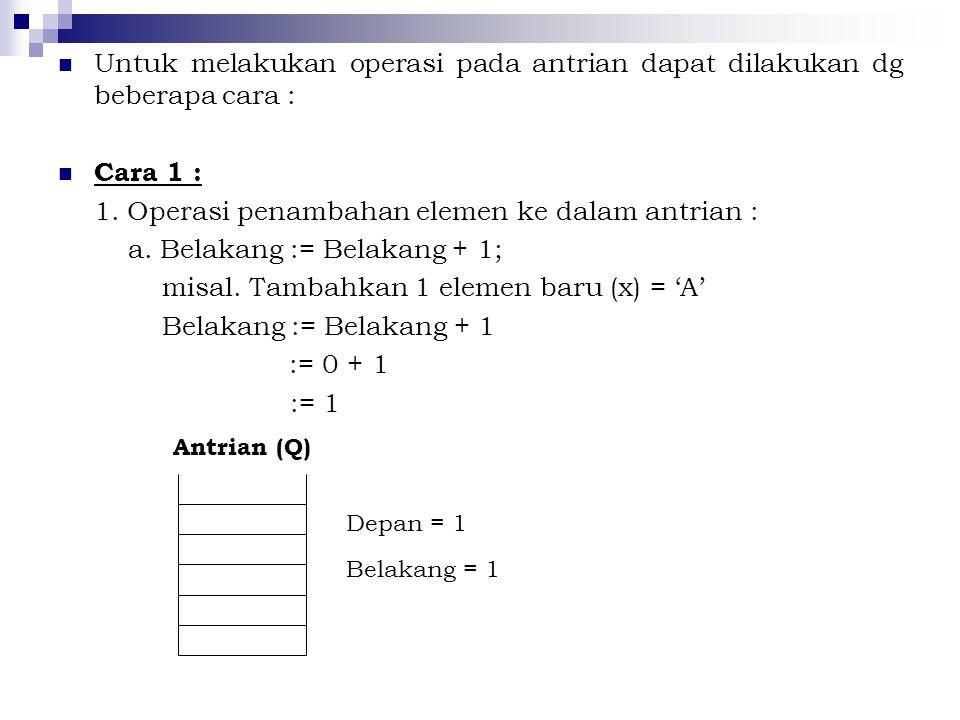 Untuk melakukan operasi pada antrian dapat dilakukan dg beberapa cara : Cara 1 : 1. Operasi penambahan elemen ke dalam antrian : a. Belakang := Belaka