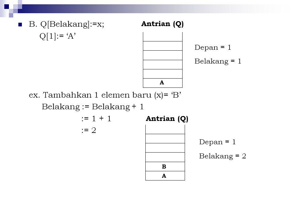 B. Q[Belakang]:=x; Q[1]:= 'A' ex. Tambahkan 1 elemen baru (x)= 'B' Belakang := Belakang + 1 := 1 + 1 := 2 Depan = 1 Belakang = 1 Antrian (Q) A B Depan