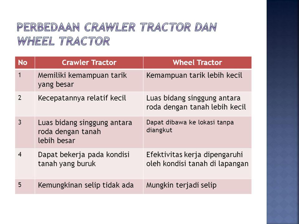NoCrawler TractorWheel Tractor 1 Memiliki kemampuan tarik yang besar Kemampuan tarik lebih kecil 2 Kecepatannya relatif kecilLuas bidang singgung antara roda dengan tanah lebih kecil 3 Luas bidang singgung antara roda dengan tanah lebih besar Dapat dibawa ke lokasi tanpa diangkut 4 Dapat bekerja pada kondisi tanah yang buruk Efektivitas kerja dipengaruhi oleh kondisi tanah di lapangan 5 Kemungkinan selip tidak adaMungkin terjadi selip