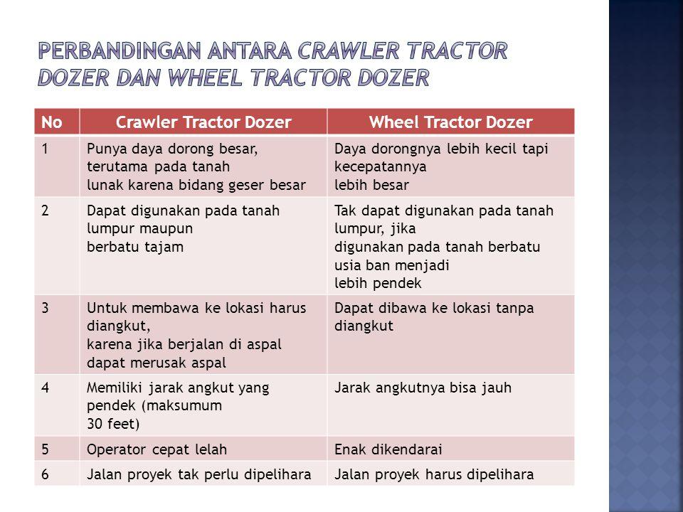NoCrawler Tractor DozerWheel Tractor Dozer 1Punya daya dorong besar, terutama pada tanah lunak karena bidang geser besar Daya dorongnya lebih kecil tapi kecepatannya lebih besar 2Dapat digunakan pada tanah lumpur maupun berbatu tajam Tak dapat digunakan pada tanah lumpur, jika digunakan pada tanah berbatu usia ban menjadi lebih pendek 3Untuk membawa ke lokasi harus diangkut, karena jika berjalan di aspal dapat merusak aspal Dapat dibawa ke lokasi tanpa diangkut 4Memiliki jarak angkut yang pendek (maksumum 30 feet) Jarak angkutnya bisa jauh 5Operator cepat lelahEnak dikendarai 6Jalan proyek tak perlu dipeliharaJalan proyek harus dipelihara