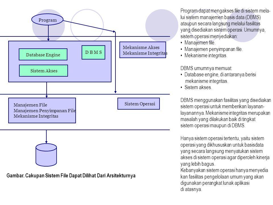 Program Pemakai File Sekuen Berindeks Majemuk H a s h Multi Ring Pustaka/System Call Manipulasi File dan Direktori Abstraksi File dan Direktori Manajemen Penyimpanan Disk Device Driver Tape Device Driver Sistem Akses Sistem File Manajemen I/O Arsitektur sistem pengelolaan file adalah sebagai berikut: Gambar.