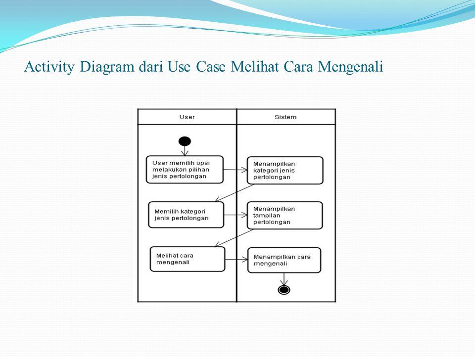 Activity Diagram dari Use Case Melihat Cara Mengenali