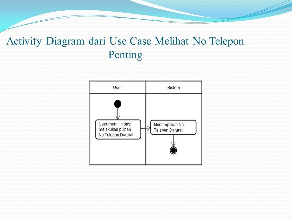 Activity Diagram dari Use Case Melihat No Telepon Penting