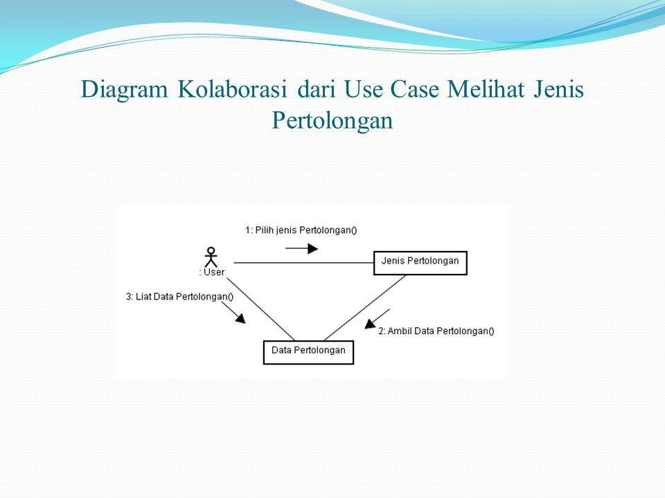 Diagram Kolaborasi dari Use Case Melihat Jenis Pertolongan