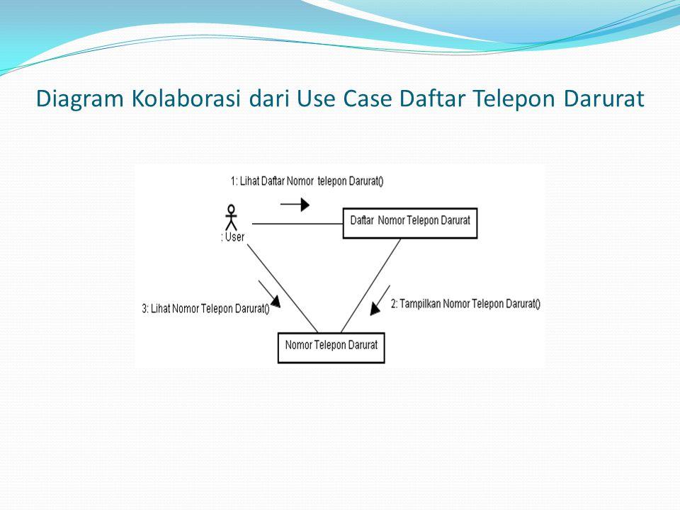Diagram Kolaborasi dari Use Case Daftar Telepon Darurat