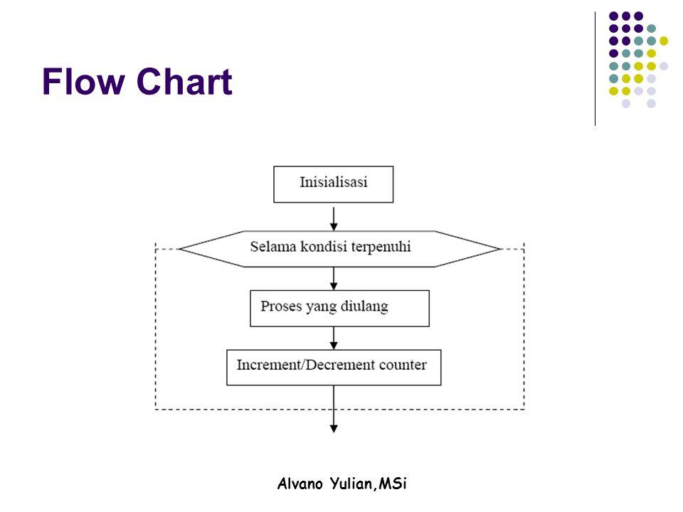 Alvano Yulian,MSi Flow Chart
