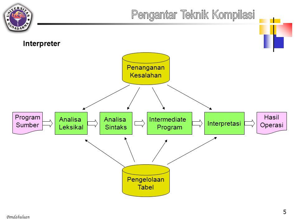 Pendahuluan 5 Interpreter Analisa Leksikal Analisa Sintaks Intermediate Program Interpretasi Pengelolaan Tabel Program Sumber Penanganan Kesalahan Hasil Operasi