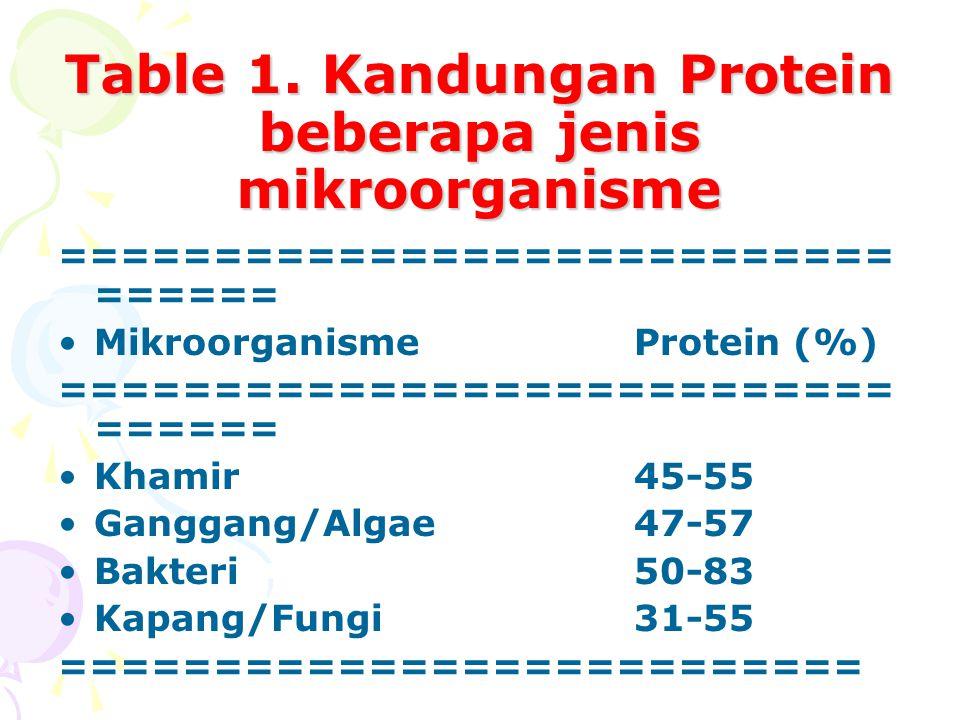 Table 1. Kandungan Protein beberapa jenis mikroorganisme =========================== ====== MikroorganismeProtein (%) =========================== ====