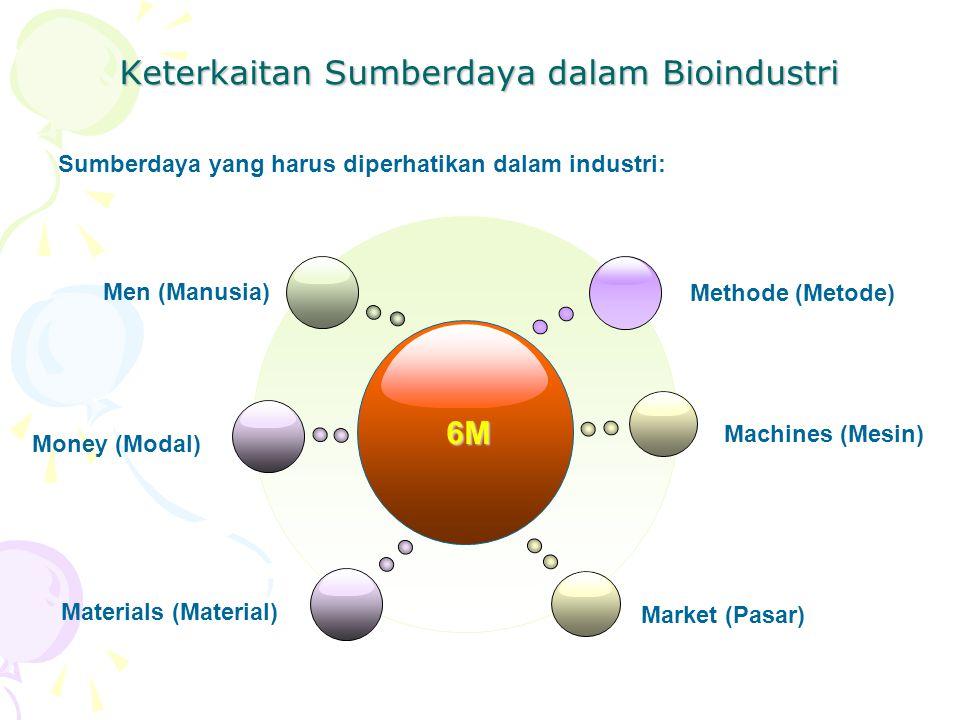 Keterkaitan Sumberdaya dalam Bioindustri 6M Men (Manusia) Materials (Material) Market (Pasar) Money (Modal) Methode (Metode) Machines (Mesin) Sumberda