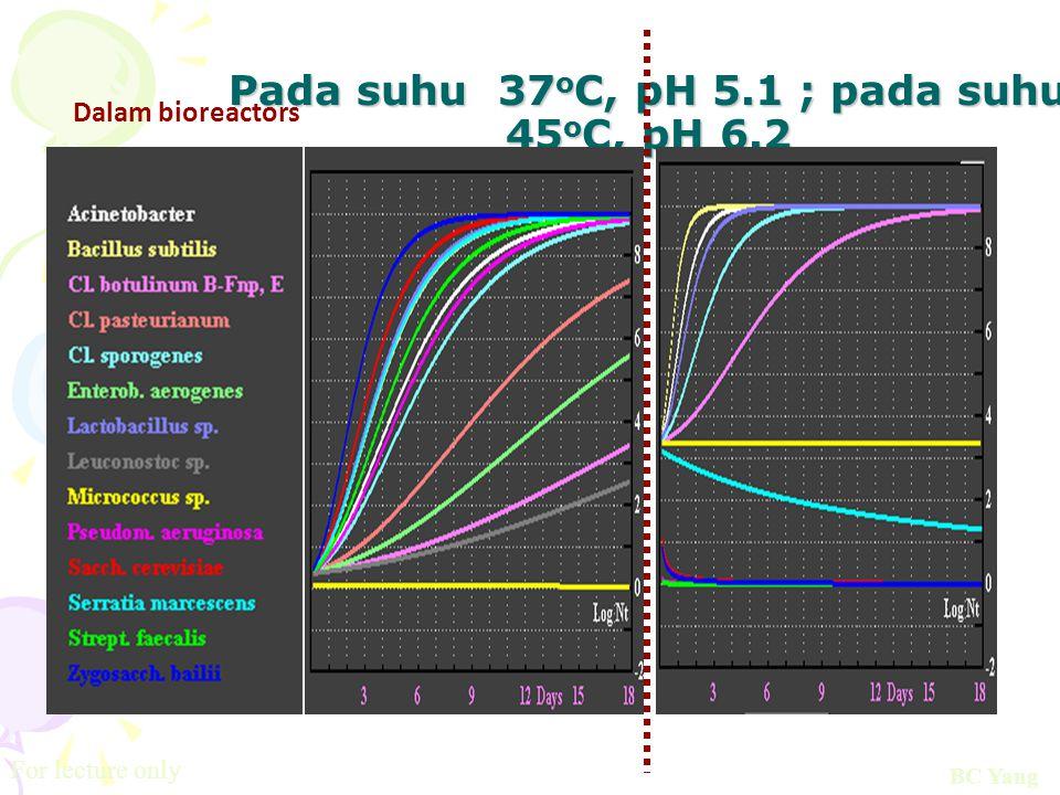 Pada suhu 37 o C, pH 5.1 ; pada suhu 45 o C, pH 6.2 Dalam bioreactors BC Yang For lecture only