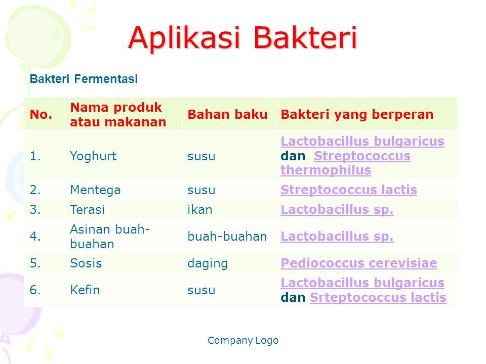 Aplikasi Bakteri No. Nama produk atau makanan Bahan bakuBakteri yang berperan 1.Yoghurtsusu Lactobacillus bulgaricus Lactobacillus bulgaricus dan Stre