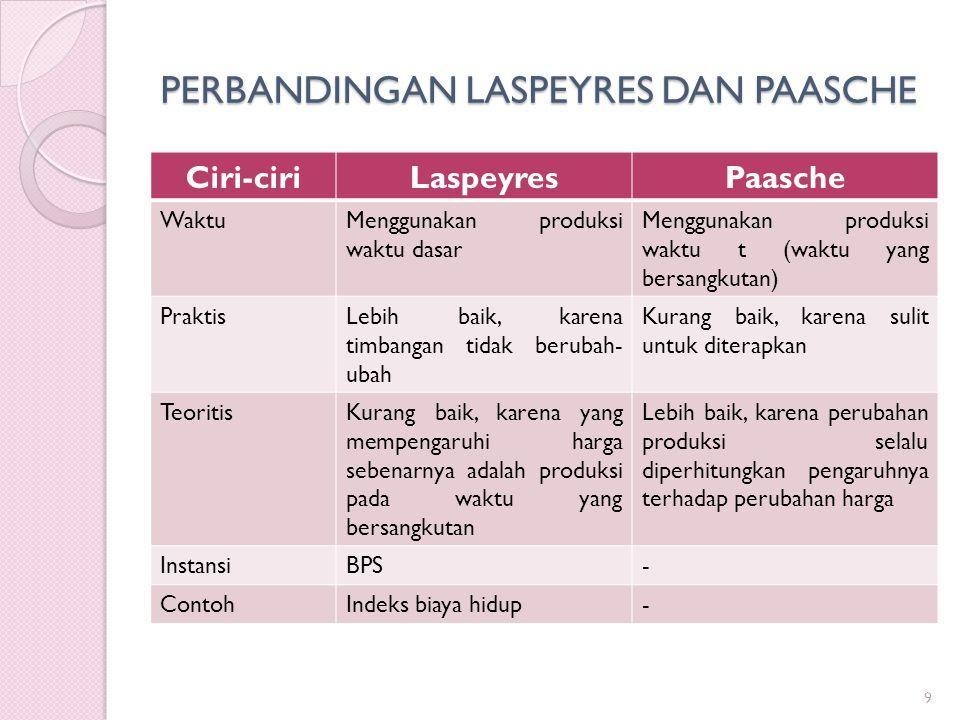 PERBANDINGAN LASPEYRES DAN PAASCHE 9 Ciri-ciriLaspeyresPaasche WaktuMenggunakan produksi waktu dasar Menggunakan produksi waktu t (waktu yang bersangk