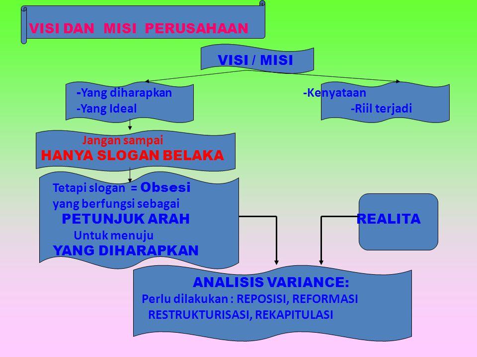 MASUKAN -2 DALAM PENYUSUNAN MISI PERSH.
