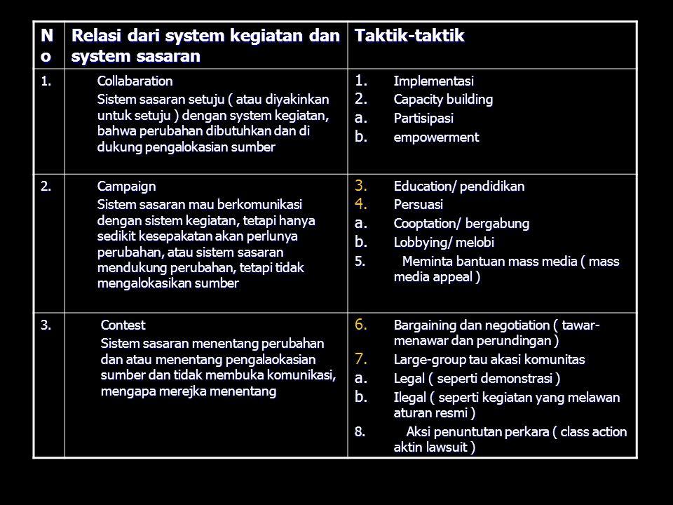 II.Pertimbangan dalam menyeleksi taktik 1.
