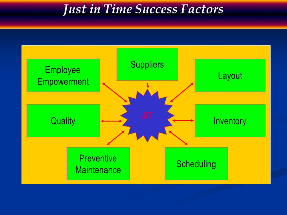 Just in Time Contribution to Competitive Advantage Suppliers Suppliers reduced number of vendors reduced number of vendors supportive supplier relationships supportive supplier relationships quality deliveries on time quality deliveries on time Layout Layout work-cell layouts with testing at each step of the process work-cell layouts with testing at each step of the process group technology group technology movable, changeable, flexible machinery movable, changeable, flexible machinery high level of workplace organization and neatness high level of workplace organization and neatness reduced space for inventory reduced space for inventory delivery direct to work areas delivery direct to work areas