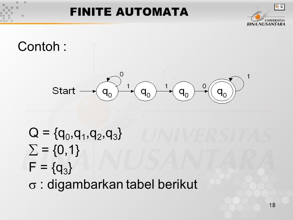18 FINITE AUTOMATA Contoh : Q = {q 0,q 1,q 2,q 3 }  = {0,1} F = {q 3 }  : digambarkan tabel berikut