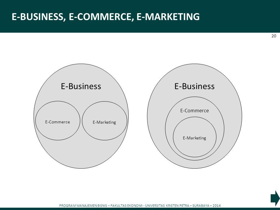 PROGRAM MANAJEMEN BISNIS – FAKULTAS EKONOMI - UNIVERSITAS KRISTEN PETRA – SURABAYA – 2014 20 E-BUSINESS, E-COMMERCE, E-MARKETING E-Business E-Commerce