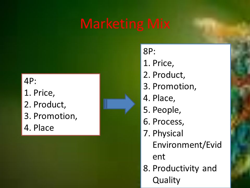 Marketing Mix 8P: 1.Price, 2.Product, 3.Promotion, 4.Place, 5.People, 6.Process, 7.Physical Environment/Evid ent 8.Productivity and Quality 4P: 1.Price, 2.Product, 3.Promotion, 4.Place